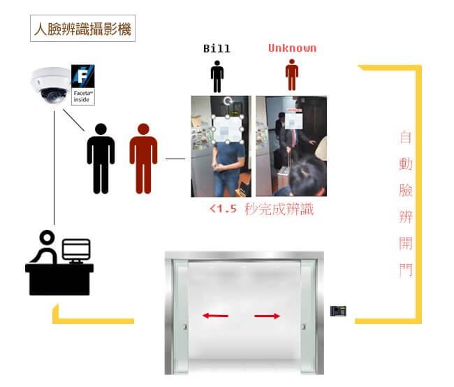人臉辨識流程