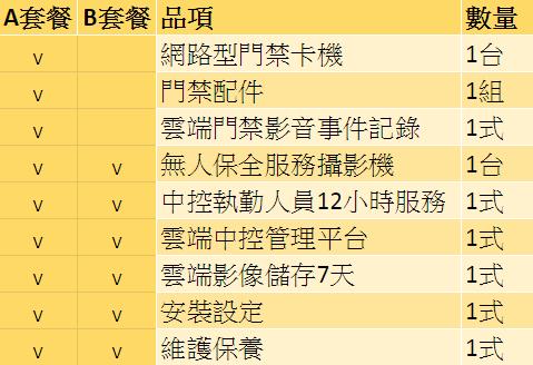 專業監視器陞云AVCLOUD-保全方案設備-m