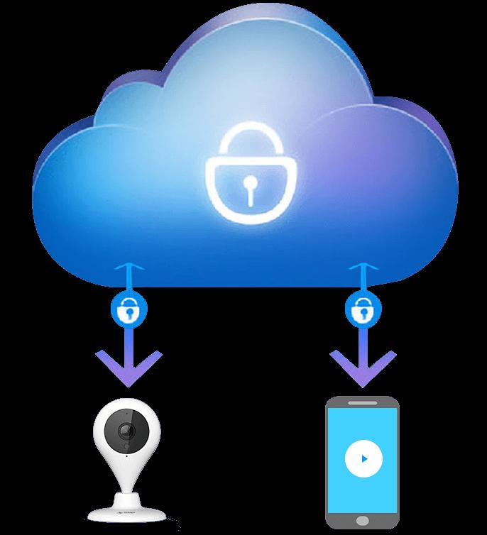 雲端防護加密