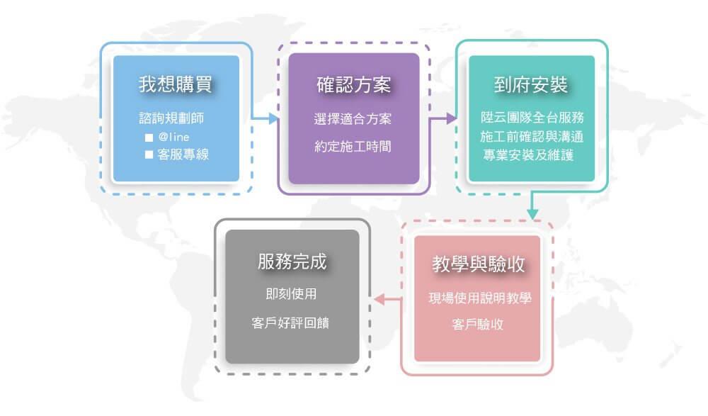 監控主機監視器-AVCLOUD陞云服務流程圖
