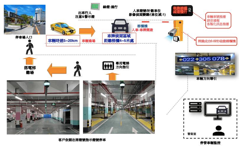 車牌辨識停車場管理系統流程